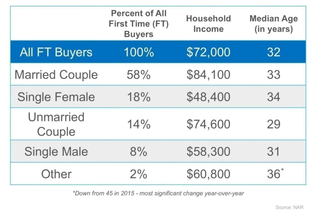 a chart of first time homebuyers' demographic info