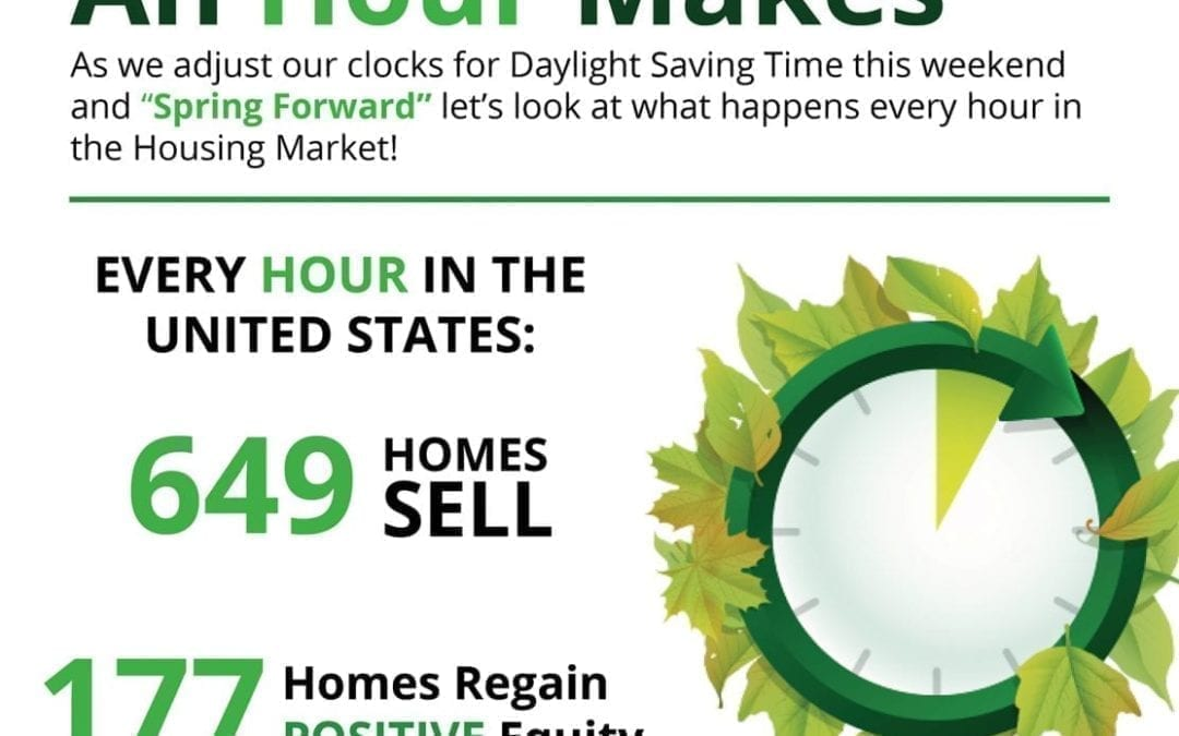 One Hour in the Real Estate Market